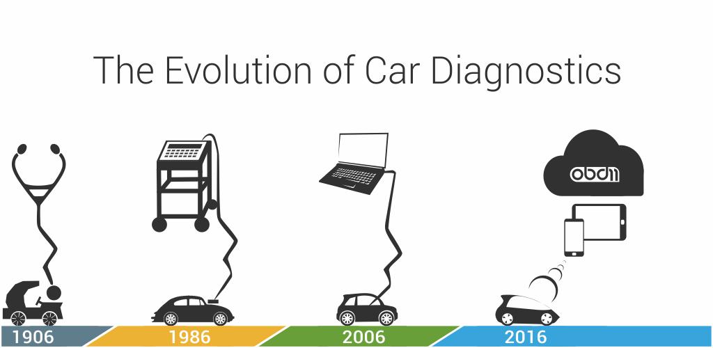 OBDeleven car diagnostics app VAG OBD2 Scanner v0 12 1 (Pro